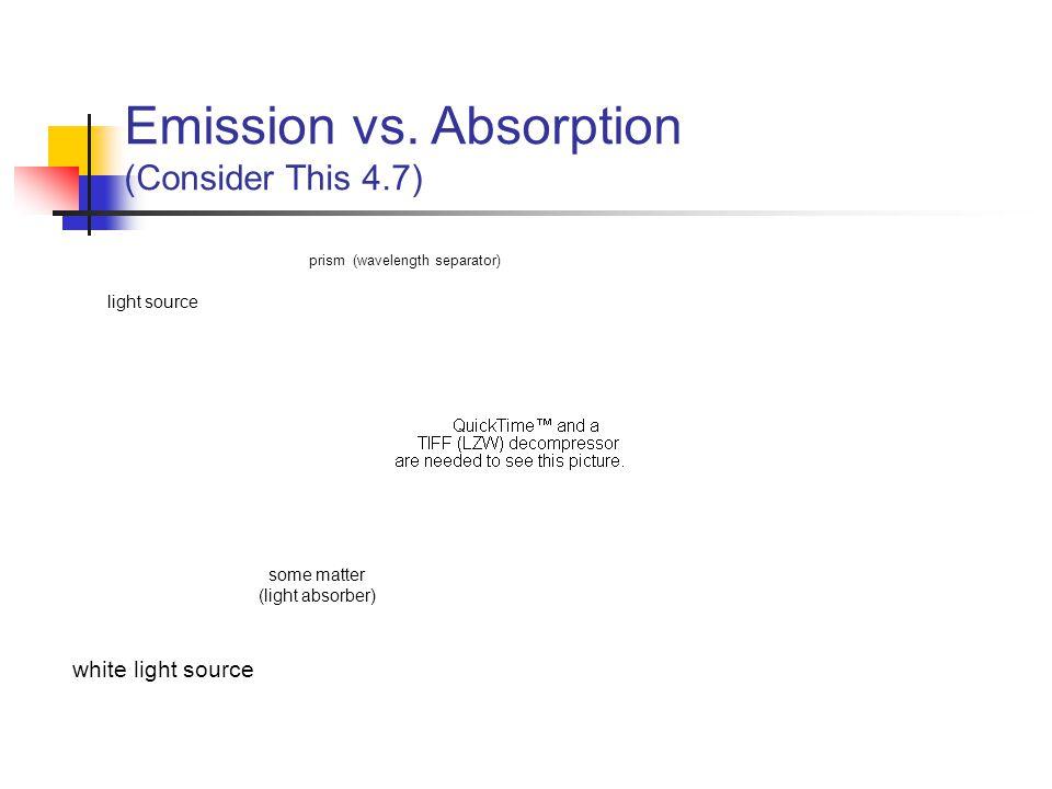 Emission vs. Absorption (Consider This 4.7) light source white light source some matter (light absorber) prism (wavelength separator)