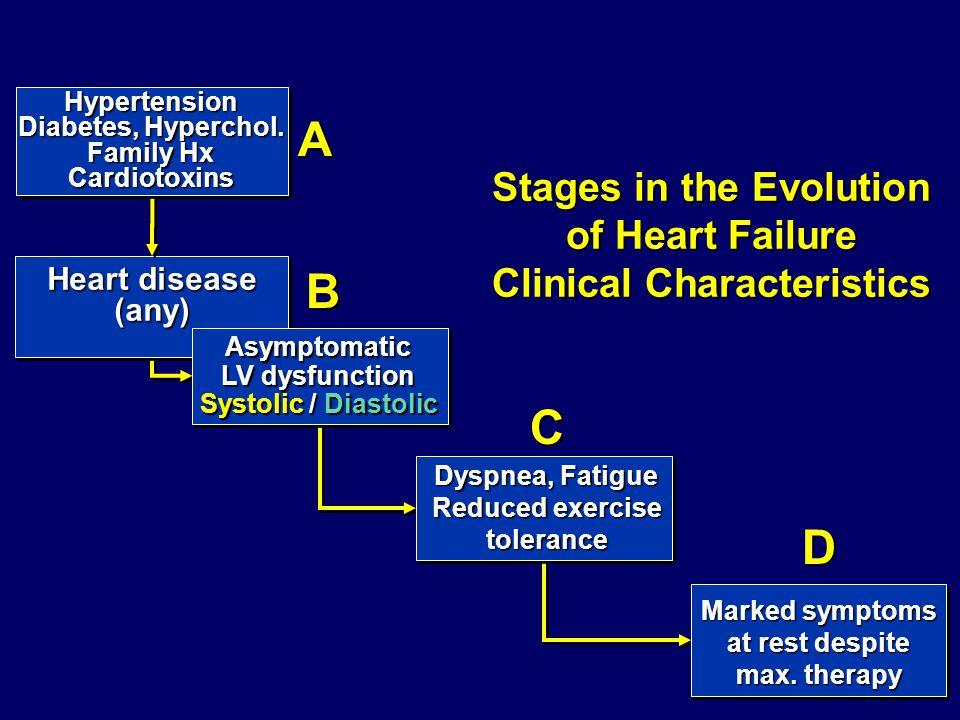 Heart disease (any) Hypertension Diabetes, Hyperchol. Family Hx Cardiotoxins Asymptomatic LV dysfunction Systolic / Diastolic Marked symptoms at rest