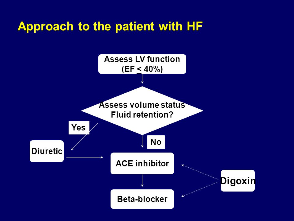 Approach to the patient with HF Assess LV function (EF < 40%) Assess volume status Fluid retention? ACE inhibitor Beta-blocker Diuretic No Yes Digoxin