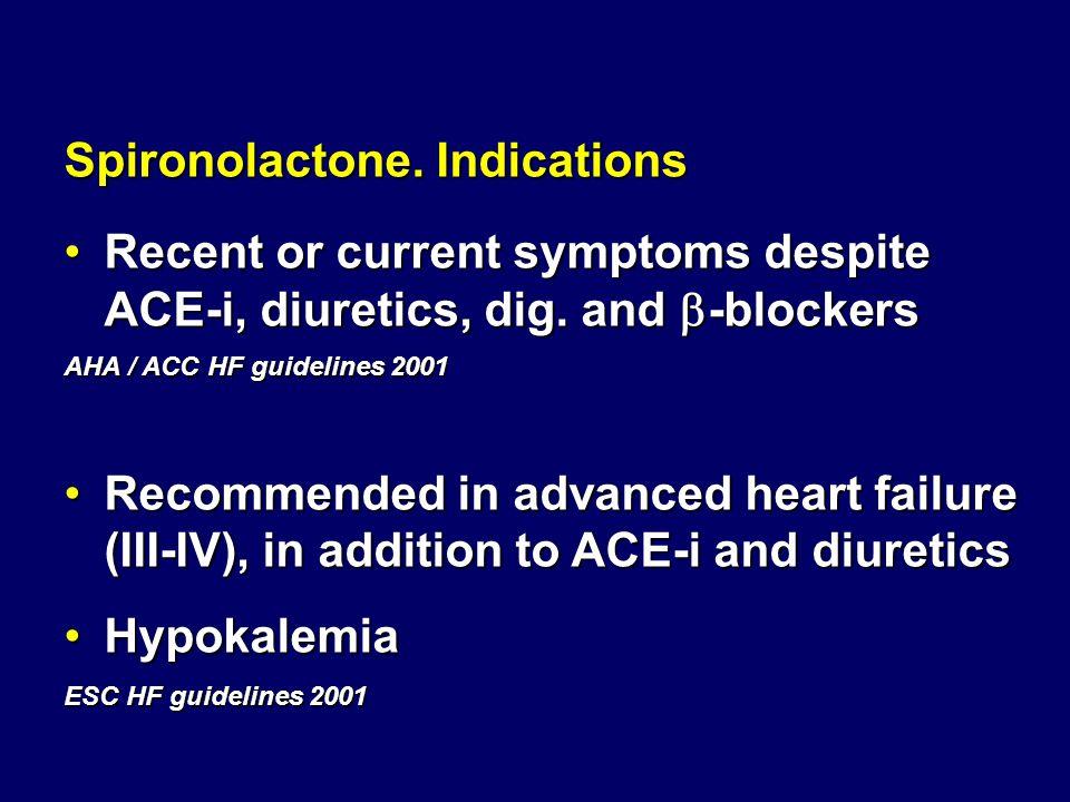 Spironolactone. Indications Recent or current symptoms despite ACE-i, diuretics, dig. and  -blockersRecent or current symptoms despite ACE-i, diureti
