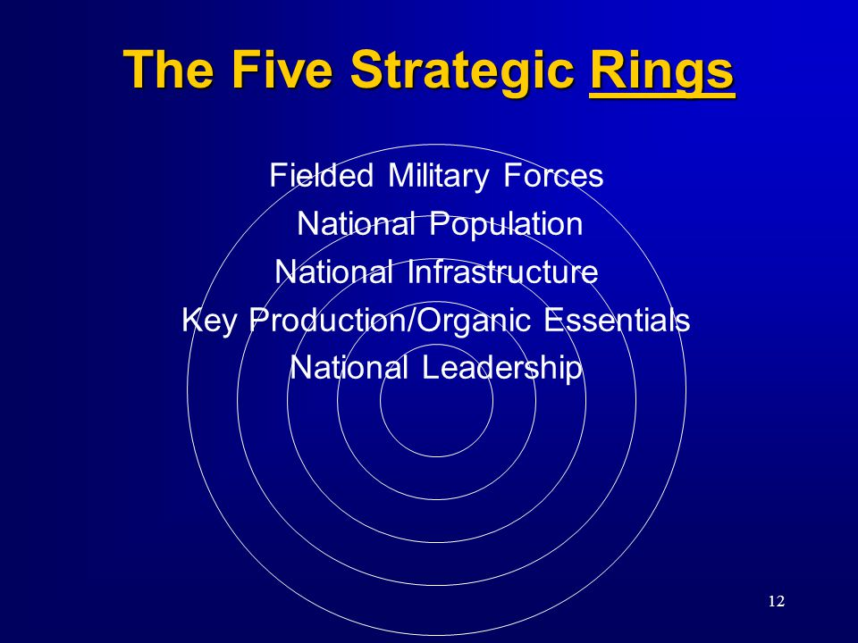 12 The Five Strategic Rings Fielded Military Forces National Population National Infrastructure Key Production/Organic Essentials National Leadership