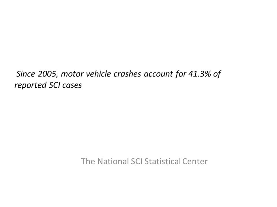 Since 2005, motor vehicle crashes account for 41.3% of reported SCI cases The National SCI Statistical Center