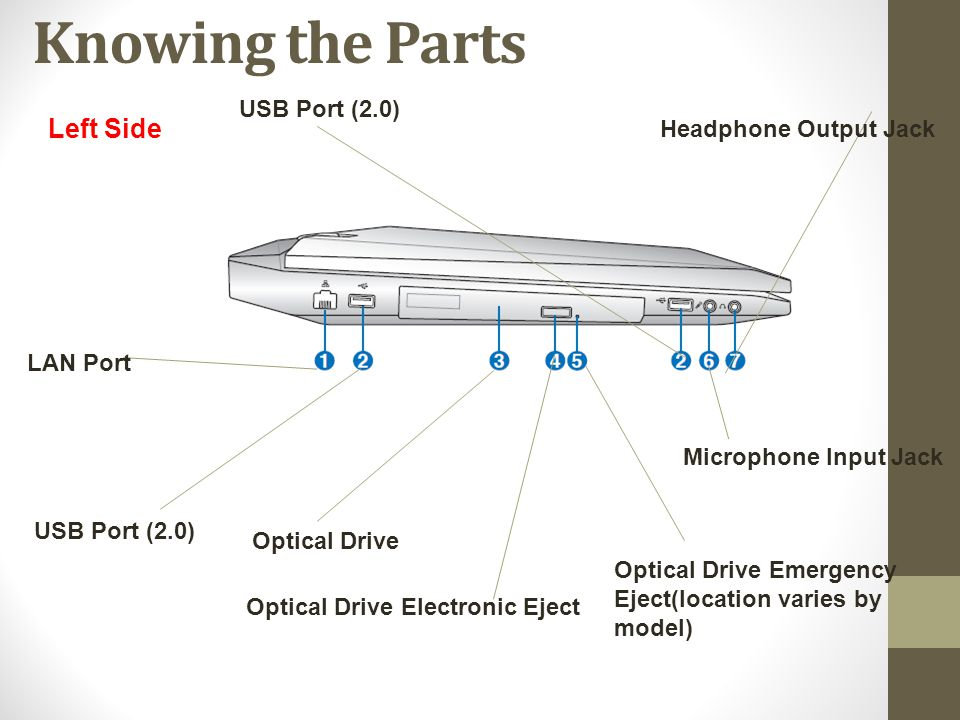 Left Side Knowing the Parts LAN Port USB Port (2.0) Optical Drive Optical Drive Electronic Eject Optical Drive Emergency Eject(location varies by mode