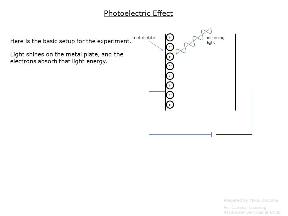Prepared by Vince Zaccone For Campus Learning Assistance Services at UCSB incoming light e-e- e-e- e-e- e-e- e-e- e-e- e-e- e-e- metal plate Photoelectric Effect Here is the basic setup for the experiment.