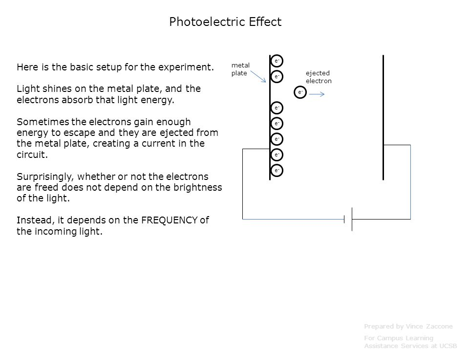 Prepared by Vince Zaccone For Campus Learning Assistance Services at UCSB e-e- e-e- e-e- e-e- e-e- e-e- e-e- e-e- metal plate Photoelectric Effect Here is the basic setup for the experiment.