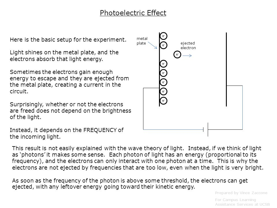 Prepared by Vince Zaccone For Campus Learning Assistance Services at UCSB e-e- e-e- e-e- e-e- e-e- e-e- e-e- e-e- metal plate ejected electron This result is not easily explained with the wave theory of light.