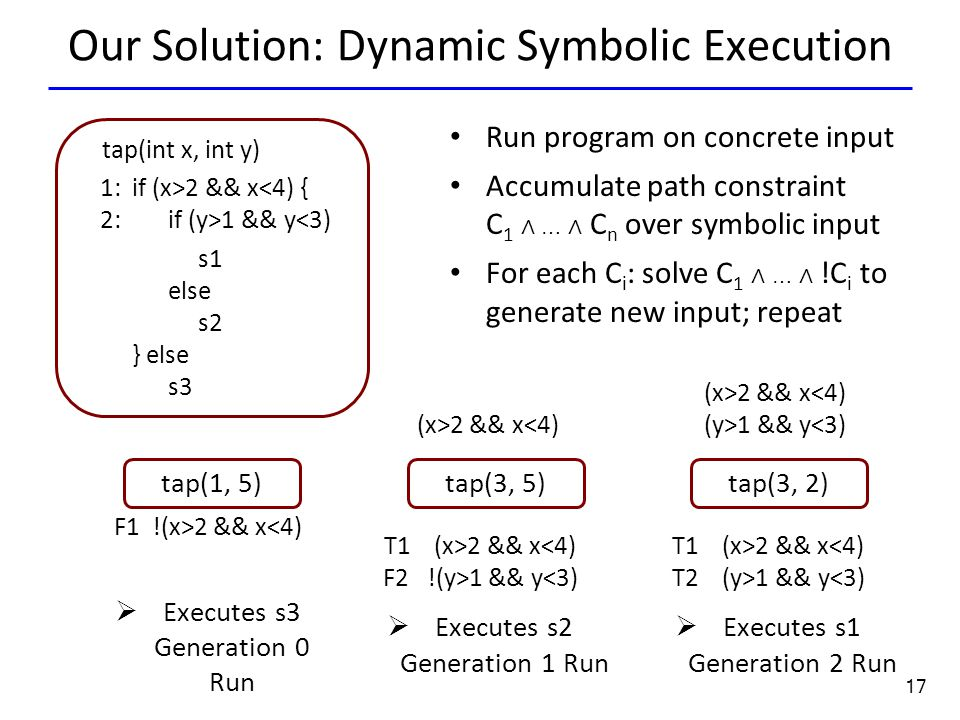 17 Our Solution: Dynamic Symbolic Execution Run program on concrete input Accumulate path constraint C 1 ∧ … ∧ C n over symbolic input For each C i : solve C 1 ∧ … ∧ !C i to generate new input; repeat tap(int x, int y) if (x>2 && x 1 && y<3) s1 else s2 } else s3 1: 2: tap(1, 5) F1 !(x>2 && x<4)  Executes s3 Generation 0 Run (x>2 && x<4) T1 (x>2 && x 1 && y<3)  Executes s2 Generation 1 Run (x>2 && x 1 && y<3) T1 (x>2 && x 1 && y<3)  Executes s1 Generation 2 Run tap(3, 5)tap(3, 2)
