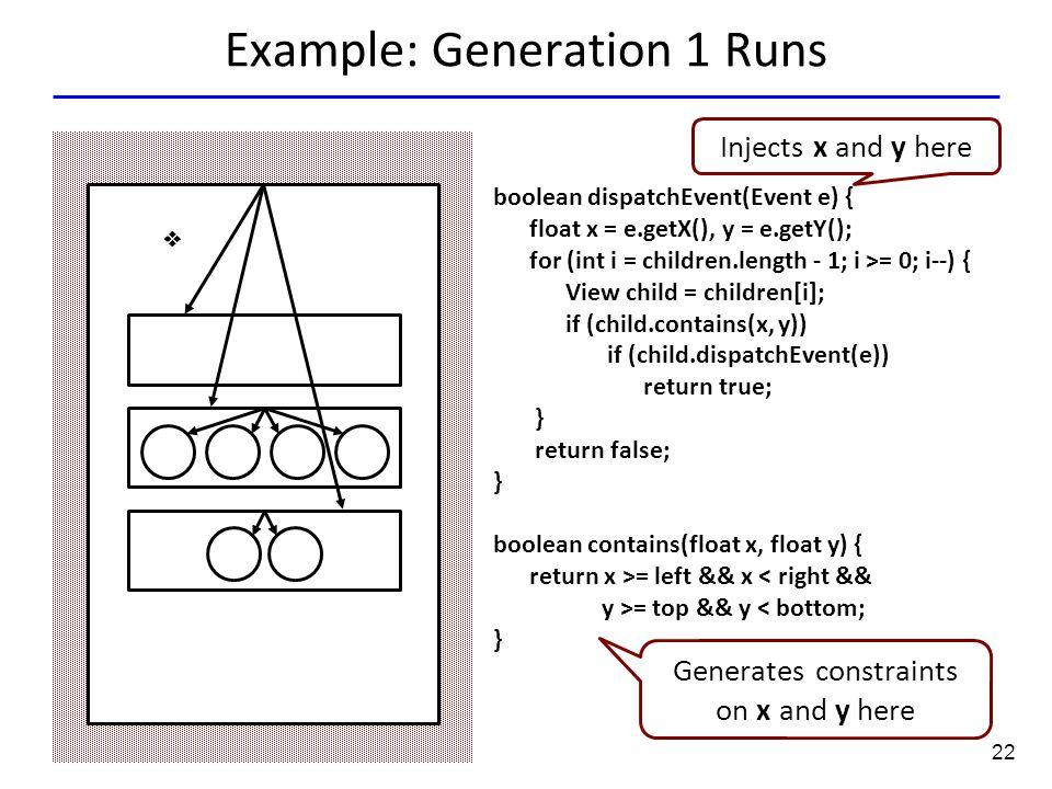 22 Example: Generation 1 Runs  boolean dispatchEvent(Event e) { float x = e.getX(), y = e.getY(); for (int i = children.length - 1; i >= 0; i--) { Vi