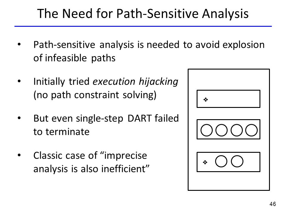 46 The Need for Path-Sensitive Analysis Path-sensitive analysis is needed to avoid explosion of infeasible paths Initially tried execution hijacking (no path constraint solving) But even single-step DART failed to terminate Classic case of imprecise analysis is also inefficient  