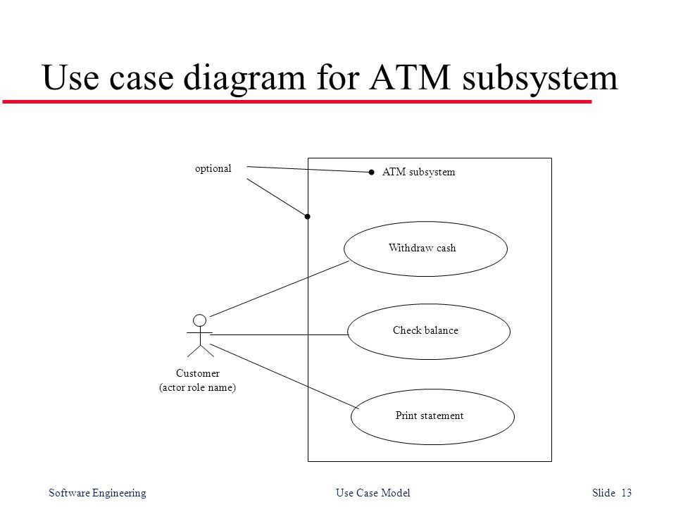 Software Engineering Use Case Model Slide 13 Use case diagram for ATM subsystem Withdraw cash Check balance Print statement Customer (actor role name) ATM subsystem optional