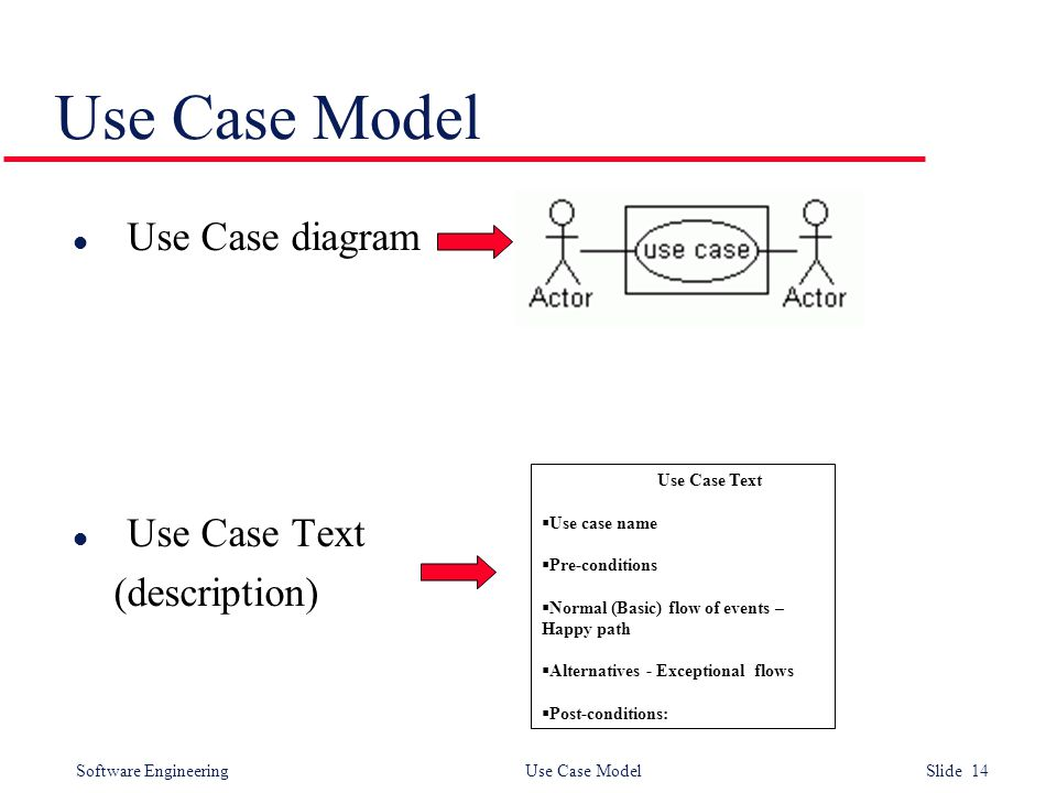Software Engineering Use Case Model Slide 14 Use Case Model l Use Case diagram l Use Case Text (description) Use Case Text  Use case name  Pre-conditions  Normal (Basic) flow of events – Happy path  Alternatives - Exceptional flows  Post-conditions: