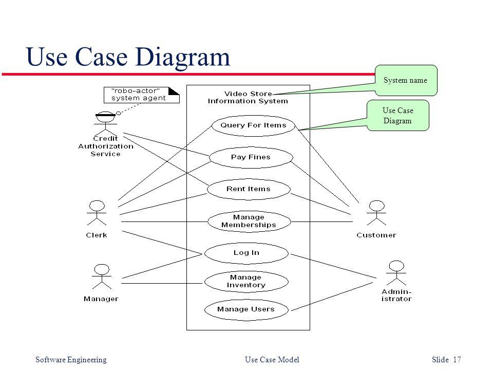 Software Engineering Use Case Model Slide 17 Use Case Diagram System name