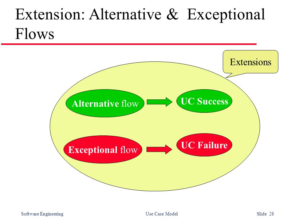 Software Engineering Use Case Model Slide 28 Extension: Alternative & Exceptional Flows Exceptional flow Alternative flow UC Success UC Failure Extens