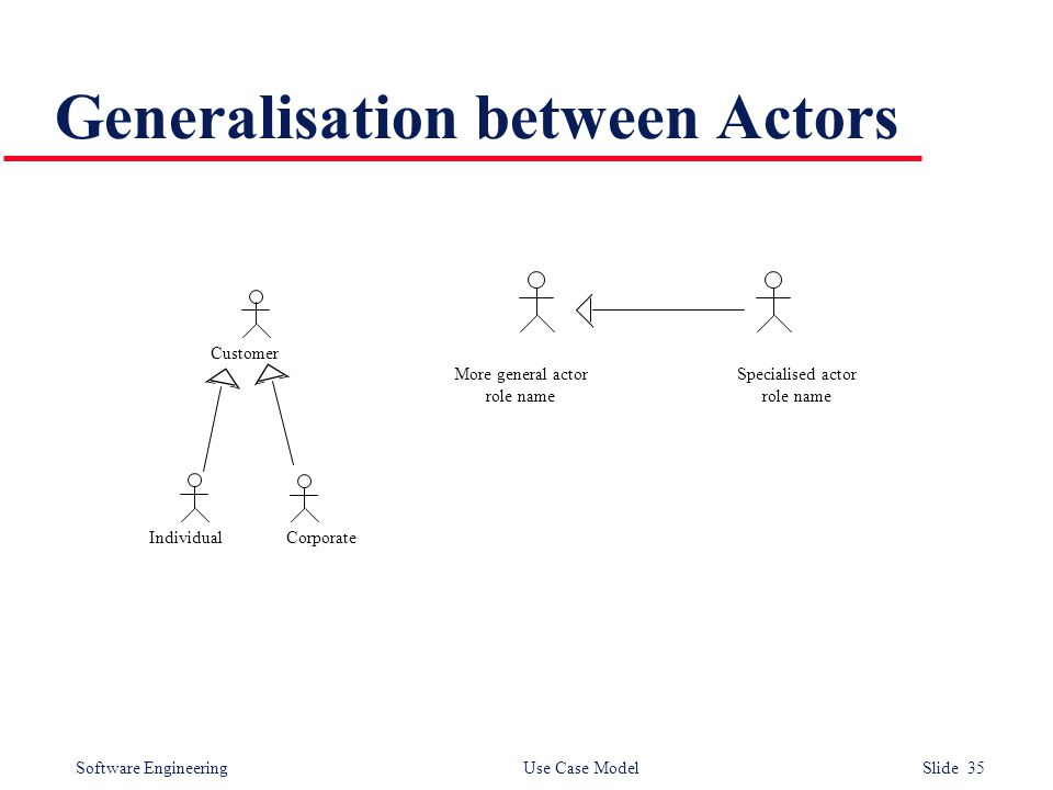 Software Engineering Use Case Model Slide 35 Generalisation between Actors More general actor role name Specialised actor role name Customer Individua