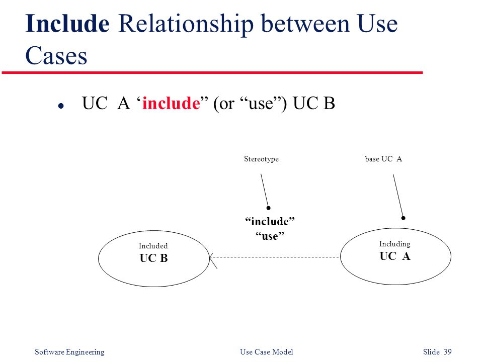 Software Engineering Use Case Model Slide 39 Include Relationship between Use Cases l UC A 'include (or use ) UC B Included UC B Including UC A include use Stereotypebase UC A