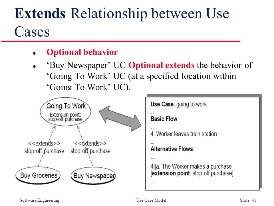 Software Engineering Use Case Model Slide 41 Extends Relationship between Use Cases l Optional behavior l 'Buy Newspaper' UC Optional extends the behavior of 'Going To Work' UC (at a specified location within 'Going To Work' UC).
