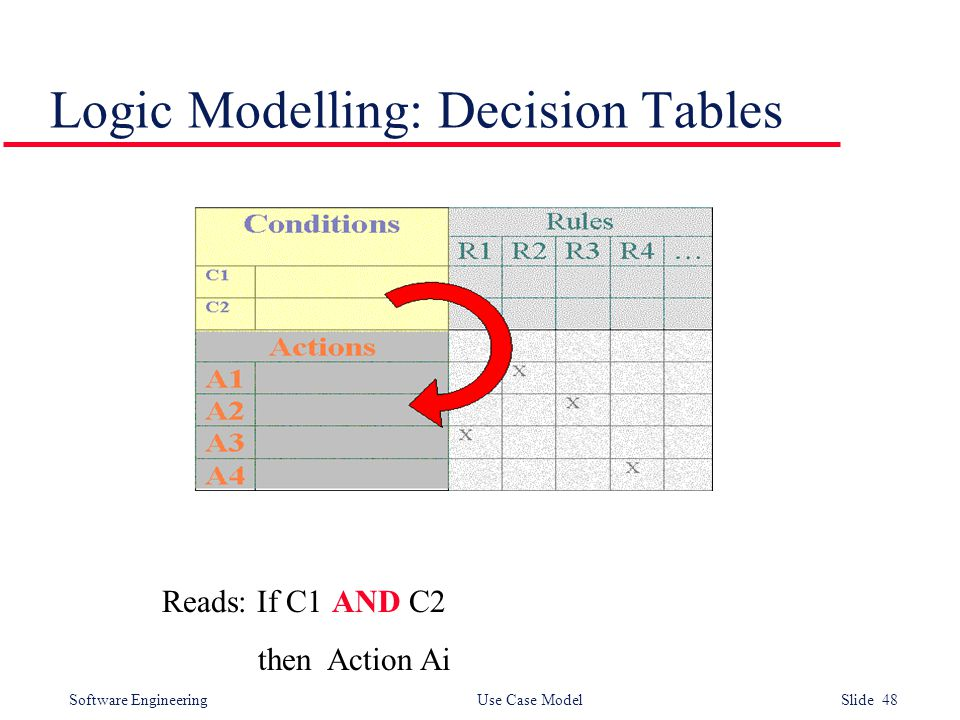 Software Engineering Use Case Model Slide 48 Logic Modelling: Decision Tables Reads: If C1 AND C2 then Action Ai