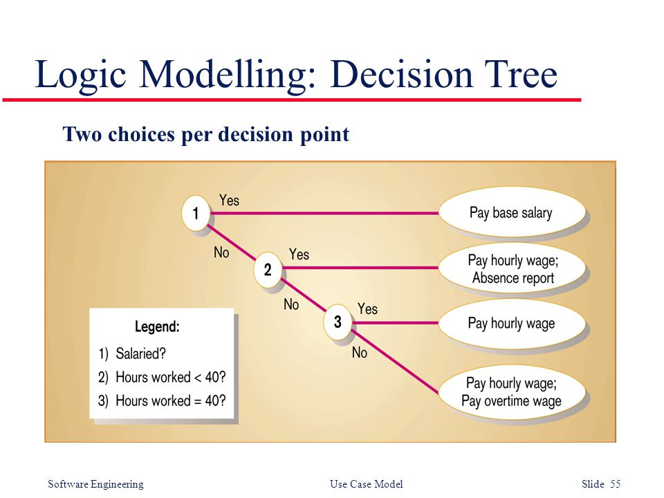 Software Engineering Use Case Model Slide 55 Logic Modelling: Decision Tree Two choices per decision point