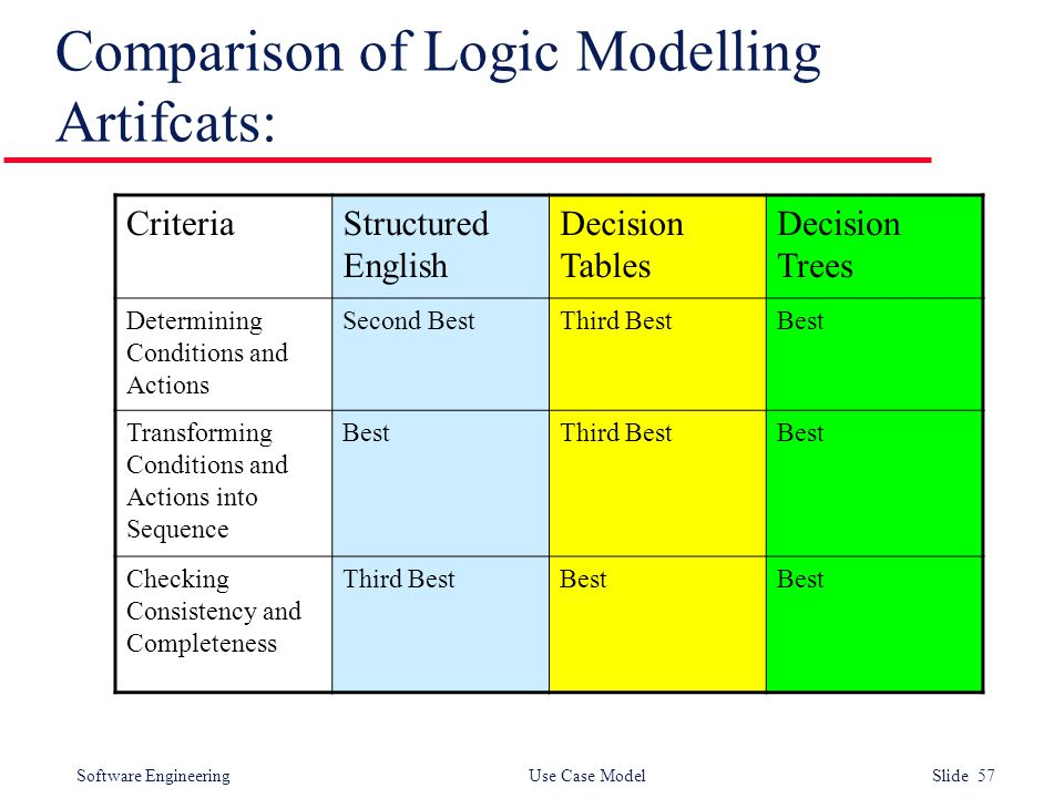 Software Engineering Use Case Model Slide 57 Comparison of Logic Modelling Artifcats: CriteriaStructured English Decision Tables Decision Trees Determining Conditions and Actions Second BestThird BestBest Transforming Conditions and Actions into Sequence BestThird BestBest Checking Consistency and Completeness Third BestBest
