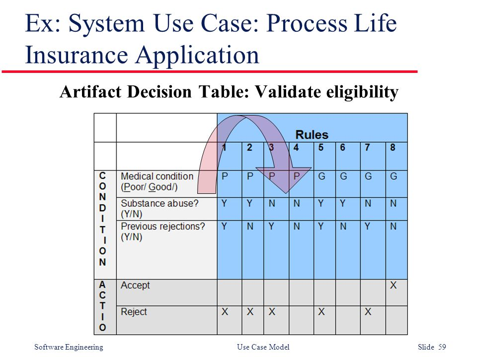 Software Engineering Use Case Model Slide 59 Ex: System Use Case: Process Life Insurance Application Artifact Decision Table: Validate eligibility