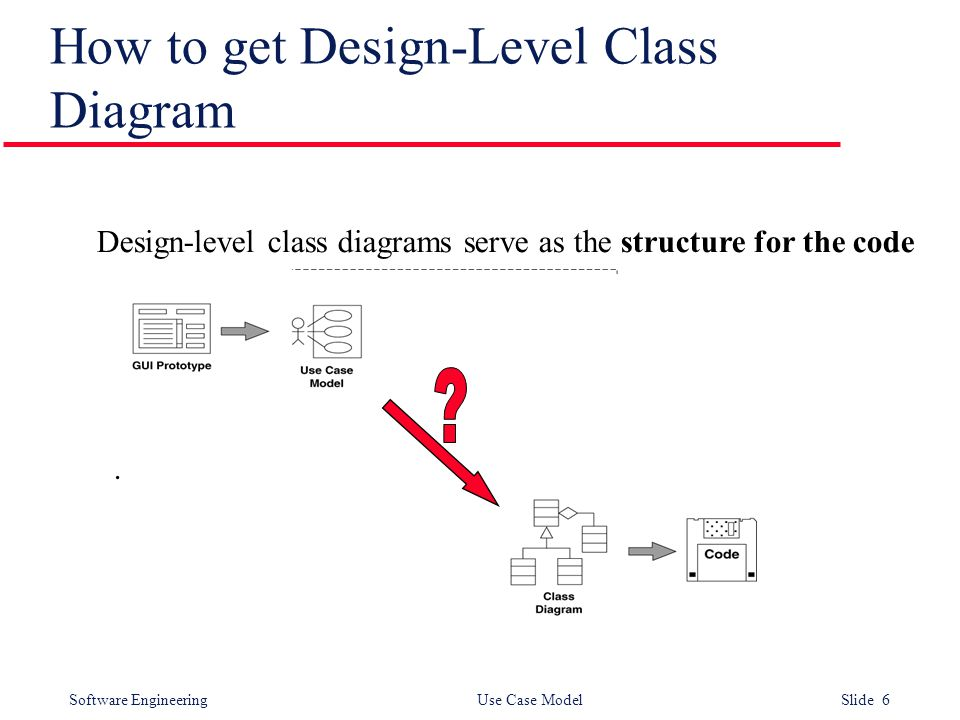 Software Engineering Use Case Model Slide 6 How to get Design-Level Class Diagram.
