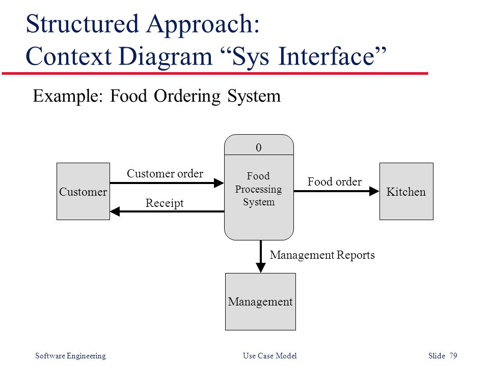 79 software engineering - Context Diagram In Software Engineering