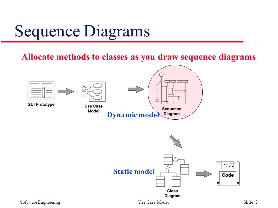 Software Engineering Use Case Model Slide 8 Sequence Diagrams. Allocate methods to classes as you draw sequence diagrams Dynamic model Static model