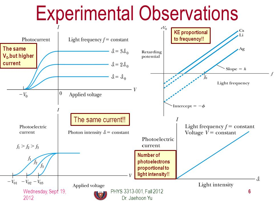 Experimental Observations Wednesday, Sept. 19, 2012 6 PHYS 3313-001, Fall 2012 Dr. Jaehoon Yu The same current!! KE proportional to frequency!! Number