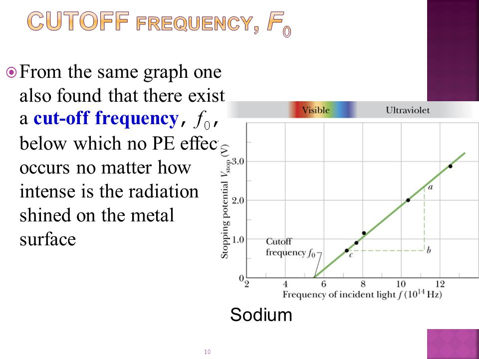 10  From the same graph one also found that there exist a cut-off frequency, f 0, below which no PE effect occurs no matter how intense is the radiation shined on the metal surface Sodium