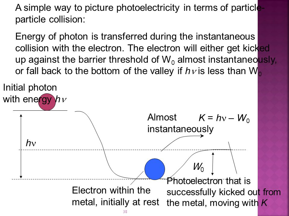 38 A simple way to picture photoelectricity in terms of particle- particle collision: Energy of photon is transferred during the instantaneous collision with the electron.