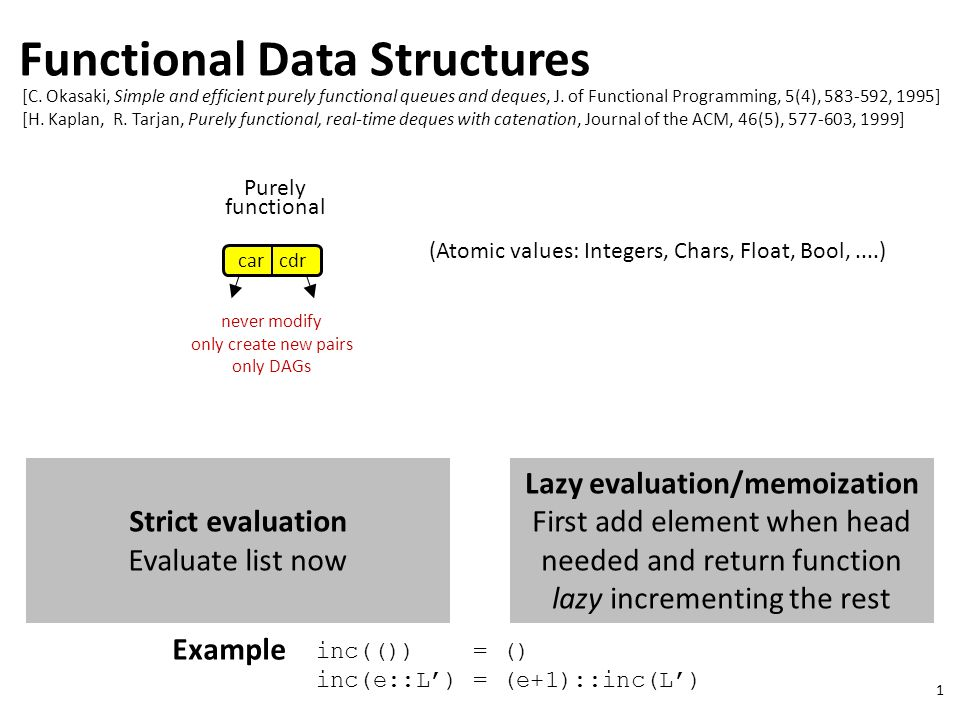 1 Functional Data Structures Purely functional car cdr never modify only create new pairs only DAGs [C.