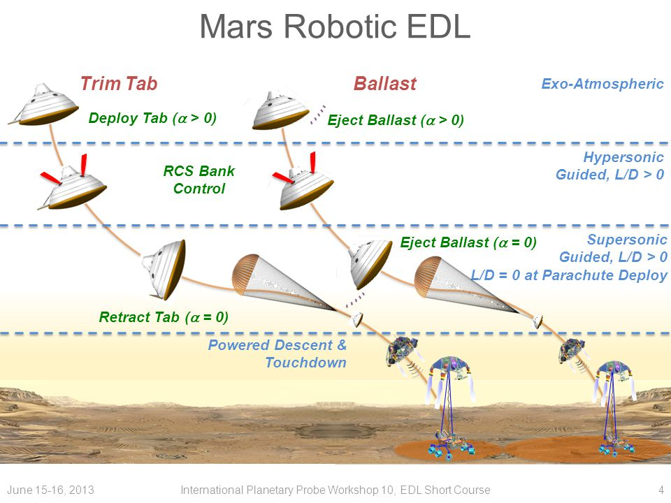 Mars Surface Elevation The mass savings of trim tabs can contribute to making the Mars southern hemisphere accessible to future robotic EDL missions 5 -1 km MOLA+2.5 km MOLA Ref.