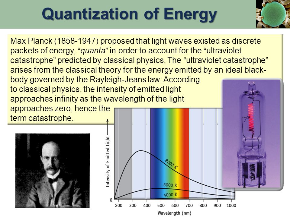 Max Planck (1858-1947) proposed that light waves existed as discrete packets of energy, quanta in order to account for the ultraviolet catastrophe predicted by classical physics.