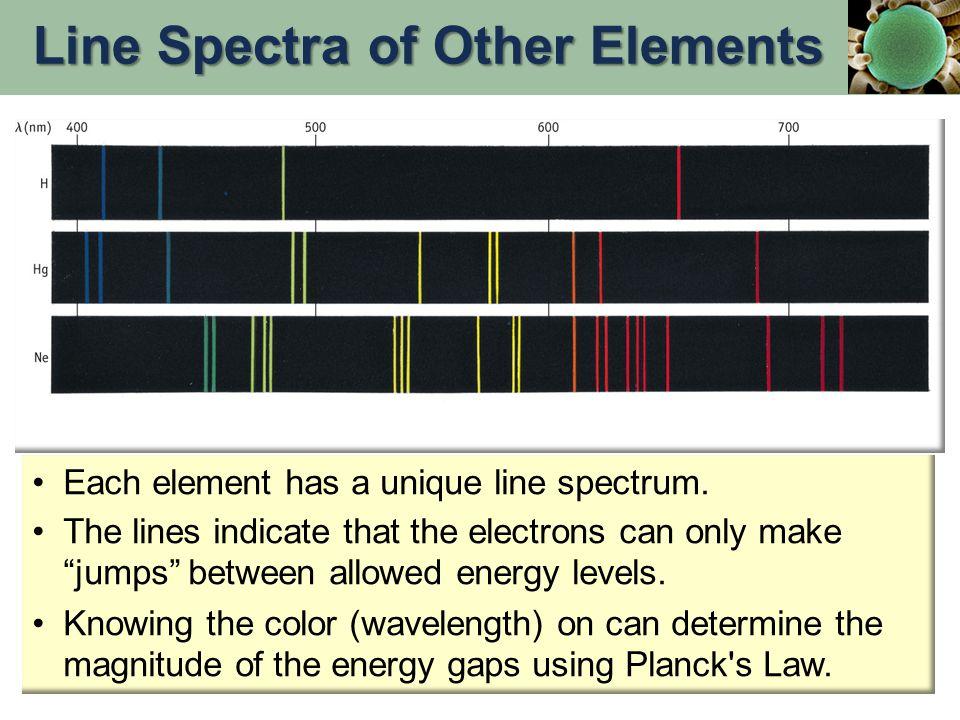 Each element has a unique line spectrum.