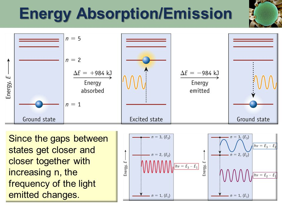 Since the gaps between states get closer and closer together with increasing n, the frequency of the light emitted changes.