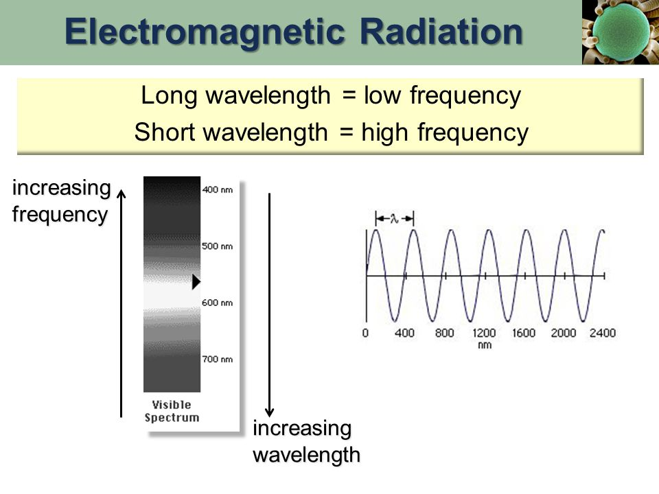 Long wavelength = low frequency Short wavelength = high frequency increasing frequency increasing wavelength Electromagnetic Radiation