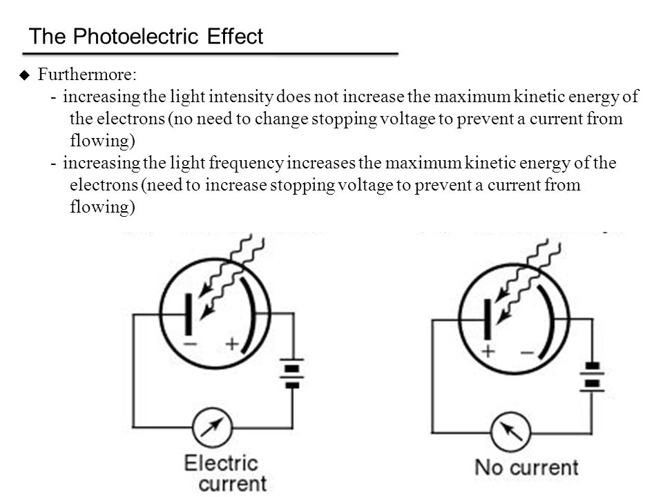 The Photoelectric Effect  Furthermore: -increasing the light intensity does not increase the maximum kinetic energy of the electrons (no need to change stopping voltage to prevent a current from flowing) -increasing the light frequency increases the maximum kinetic energy of the electrons (need to increase stopping voltage to prevent a current from flowing)