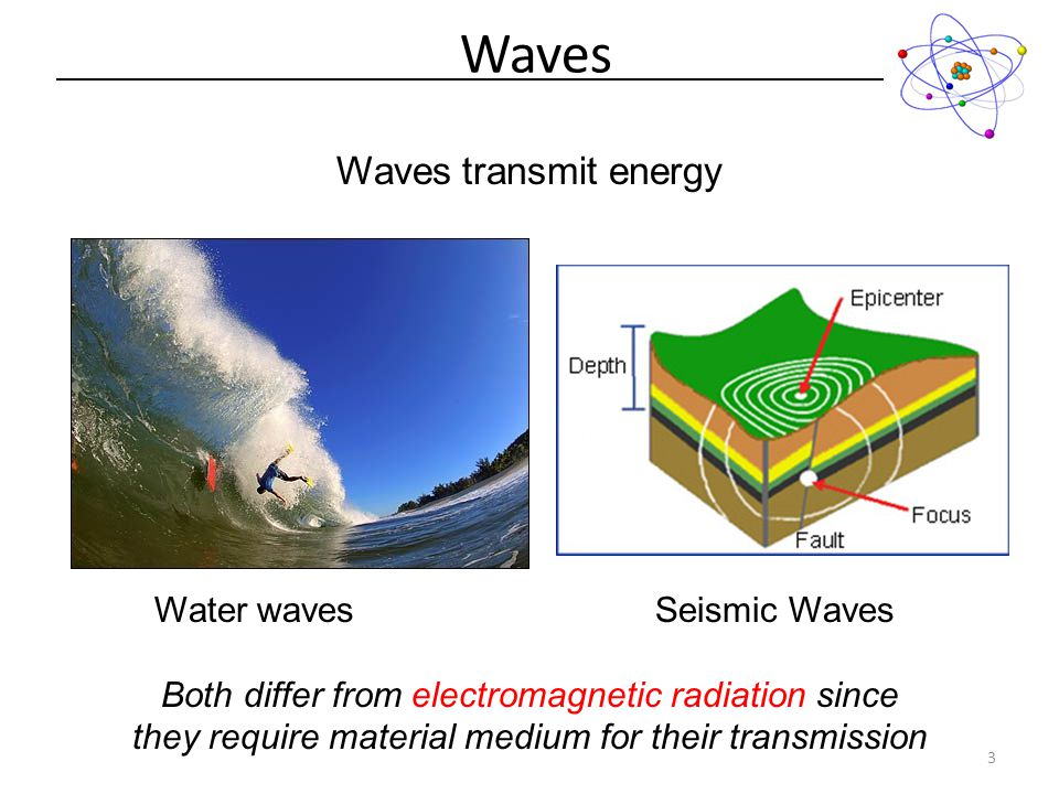 Waves transmit energy Waves 3 Water wavesSeismic Waves Both differ from electromagnetic radiation since they require material medium for their transmission