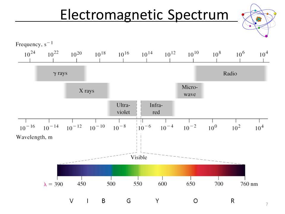 Electromagnetic Spectrum 7 V I B G Y O R