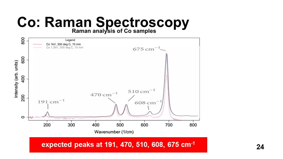 Co: Raman Spectroscopy expected peaks at 191, 470, 510, 608, 675 cm -1 24