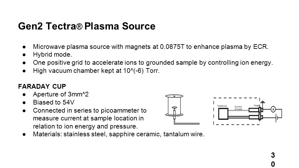 Gen2 Tectra ® Plasma Source ●Microwave plasma source with magnets at 0.0875T to enhance plasma by ECR.
