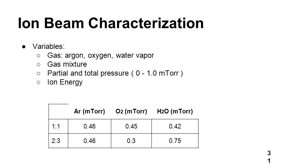 Ion Beam Characterization ●Variables: ○Gas: argon, oxygen, water vapor ○Gas mixture ○Partial and total pressure ( 0 - 1.0 mTorr ) ○Ion Energy Ar (mTorr)O 2 (mTorr)H 2 O (mTorr) 1:10.460.450.42 2:30.460.30.75 31