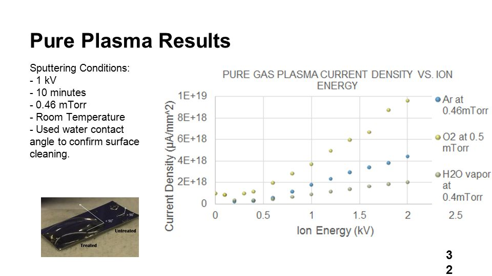 Pure Plasma Results Sputtering Conditions: - 1 kV - 10 minutes - 0.46 mTorr - Room Temperature - Used water contact angle to confirm surface cleaning.