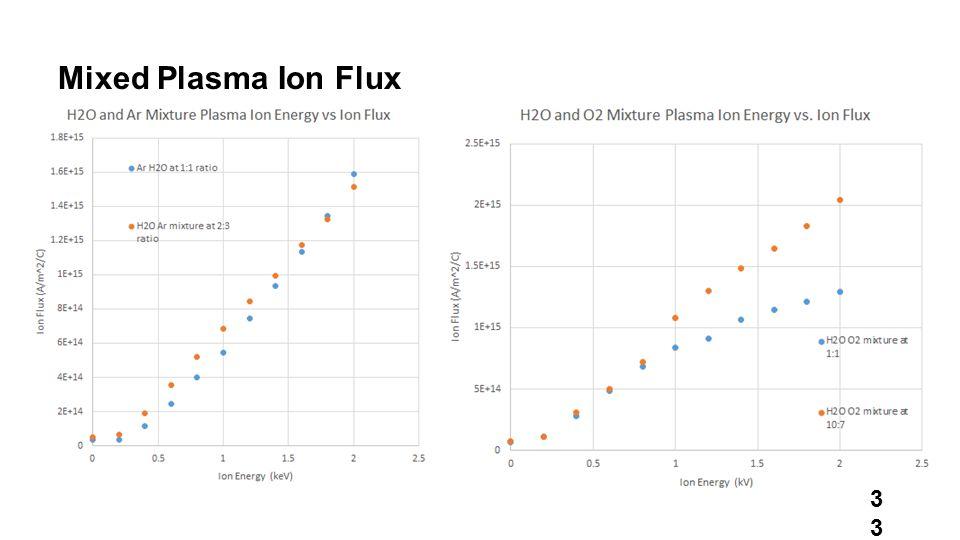 Mixed Plasma Ion Flux 33