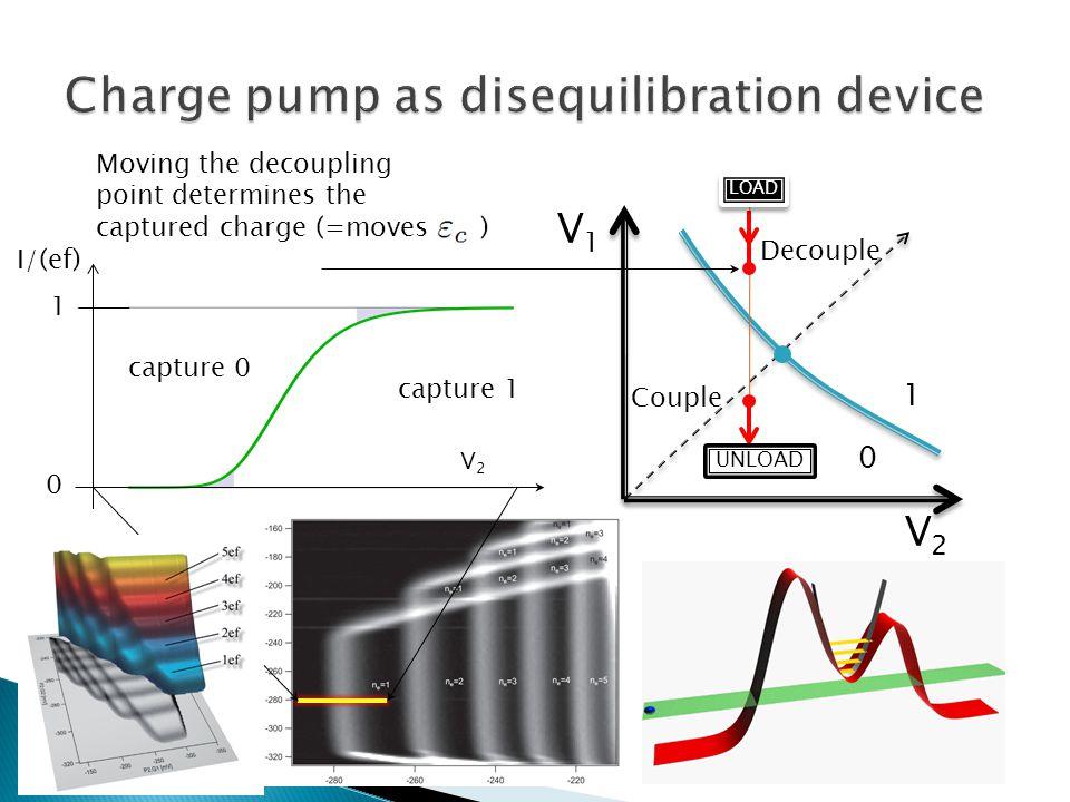 V1V1 1 0 V2V2 Decouple Couple LOAD UNLOAD Moving the decoupling point determines the captured charge (=moves ) V2V2 I/(ef) 0 1 capture 0 capture 1  capture  isolate  eject Data: L.Fricke, Uni.Hannover