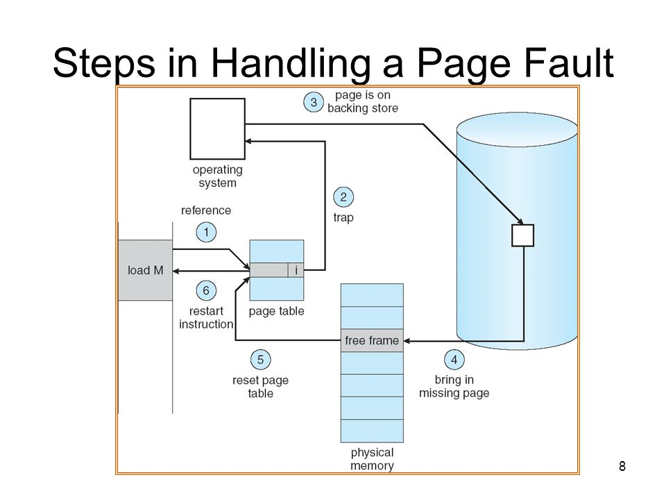 8 Steps in Handling a Page Fault