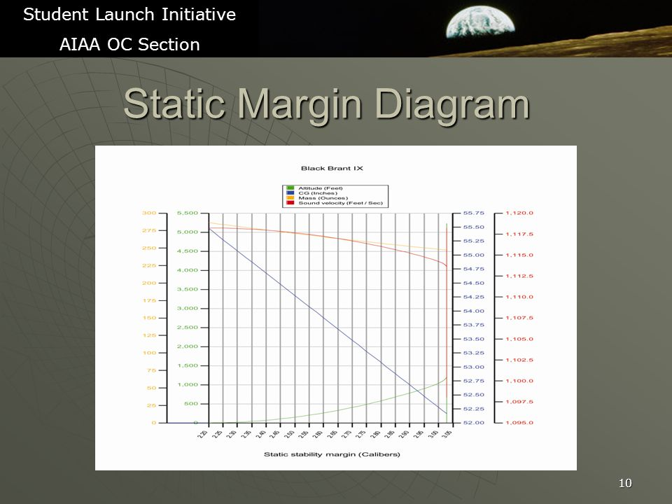 Static Margin Diagram 10 Student Launch Initiative AIAA OC Section