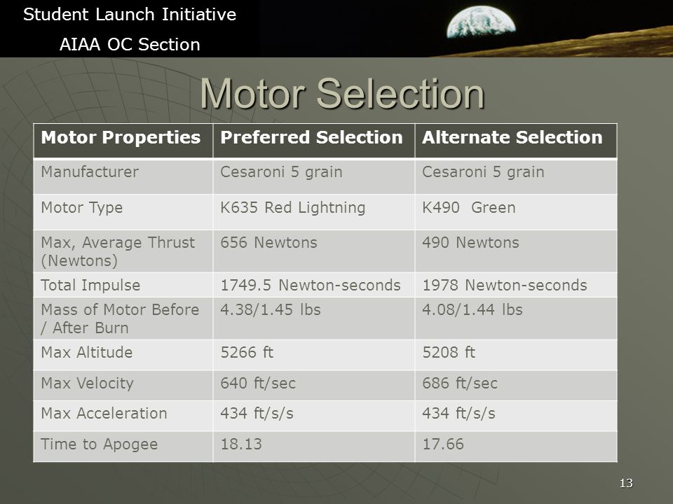 Motor Selection 13 Student Launch Initiative AIAA OC Section Motor PropertiesPreferred SelectionAlternate Selection ManufacturerCesaroni 5 grain Motor TypeK635 Red LightningK490 Green Max, Average Thrust (Newtons) 656 Newtons490 Newtons Total Impulse1749.5 Newton-seconds1978 Newton-seconds Mass of Motor Before / After Burn 4.38/1.45 lbs4.08/1.44 lbs Max Altitude5266 ft5208 ft Max Velocity640 ft/sec686 ft/sec Max Acceleration434 ft/s/s Time to Apogee18.1317.66
