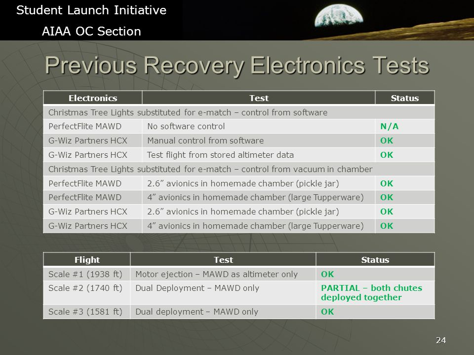 Previous Recovery Electronics Tests 24 Student Launch Initiative AIAA OC Section ElectronicsTestStatus Christmas Tree Lights substituted for e-match – control from software PerfectFlite MAWDNo software controlN/A G-Wiz Partners HCXManual control from softwareOK G-Wiz Partners HCXTest flight from stored altimeter dataOK Christmas Tree Lights substituted for e-match – control from vacuum in chamber PerfectFlite MAWD2.6 avionics in homemade chamber (pickle jar)OK PerfectFlite MAWD4 avionics in homemade chamber (large Tupperware)OK G-Wiz Partners HCX2.6 avionics in homemade chamber (pickle jar)OK G-Wiz Partners HCX4 avionics in homemade chamber (large Tupperware)OK FlightTestStatus Scale #1 (1938 ft)Motor ejection – MAWD as altimeter onlyOK Scale #2 (1740 ft)Dual Deployment – MAWD onlyPARTIAL – both chutes deployed together Scale #3 (1581 ft)Dual deployment – MAWD onlyOK