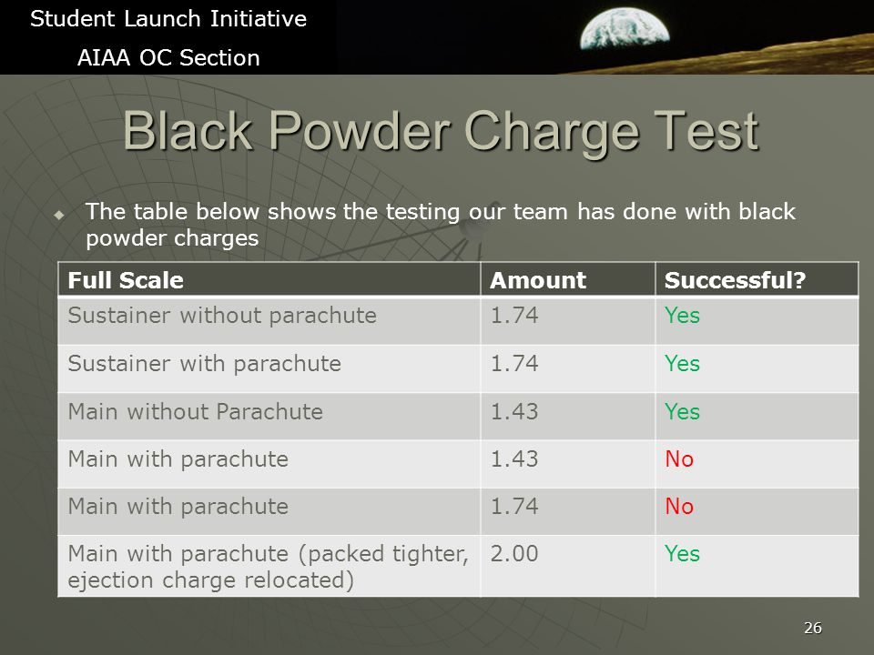 Black Powder Charge Test   The table below shows the testing our team has done with black powder charges 26 Student Launch Initiative AIAA OC Section Full ScaleAmountSuccessful.